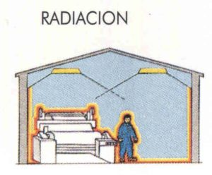 Sistema de calefacción por radiación.